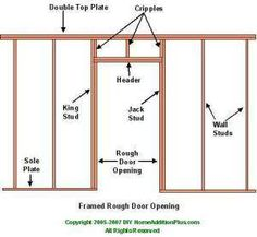 Installing a new door in your home can frequently require the need for framing. Described  sc 1 st  Pinterest & Frame a door rough opening A pro teaches you his three simple ... pezcame.com
