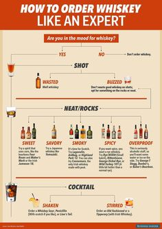 Need some advice on the best way to order whiskey? This slick infographic makes the decision making process nice and easy to follow.