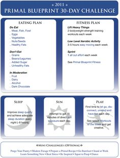 Primal Blueprint 30-Day Challenge  Just what the trainers at my gym advocate.