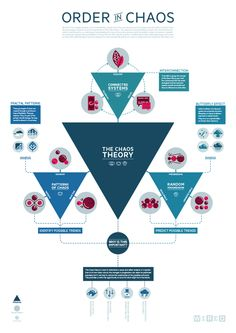 The Chaos Theory // Infographic by Christi du Toit, via Behance