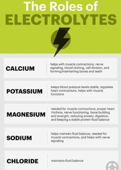 The roles of electrolytes. If they are out of balance bones hurt headaches muscle cramps Best Nursing Schools, Nursing School Notes, Nursing Career, Nursing Tips, Medical School, What Is Nursing, Nurse Practitioner Programs, Accelerated Nursing Programs, Student Info