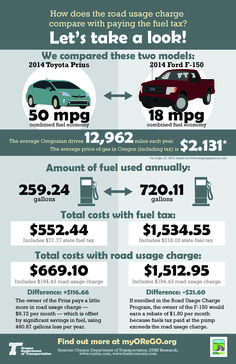 How does the road usage charge compare with paying the fuel tax? : Let's take a look! by the Oregon Department of Transportation