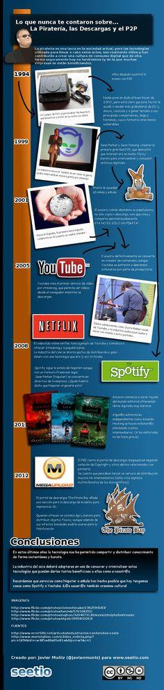 Lo que nunca te contaron sobre la piratería [Infografía]