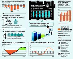 India's export scenario