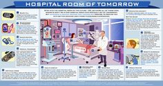 Hospital Room of Tomorrow Infographic #medical