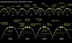 We look back at every year's Hype Cycle this millennium to see which emerging technologies captured our imagination. Us Data, Brain Science, Women In Leadership, Internet Tv, Positive And Negative, Book Reader, Smart Technologies, Social Networks, Health Care