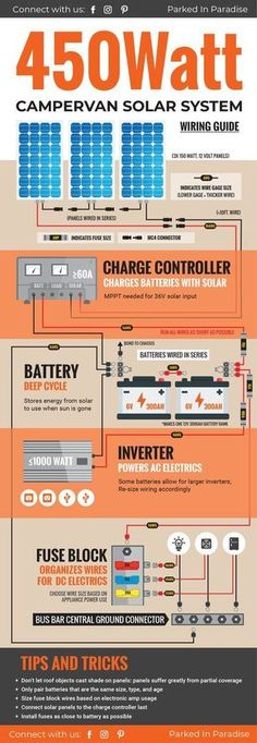 DIY wiring guide for a 450 watt solar panel system. Perfect kit for a campervan build! I want this on my own van build! Perfect solar power setup of #vanlife