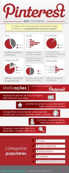 #Pinterest em números #Infografico
