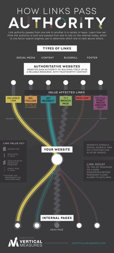 How Links Pass Authority and #infographic about #SEO by #jnferree for #ferreemoney