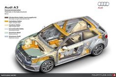 Audi - Materials in the body structure Lamborghini Miura, Bugatti, Cutaway, Automobile, Audi A3 Sportback, Gear S, Car Set, Transportation Design, Firefighters