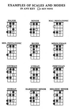 Bass Guitar scales are explained. The notes that make up different modes of scales are illustrated. Instruction books to help learn scales and modes a Bass Guitar Notes, Guitar Chords And Scales, Bass Guitar Chords, Guitar Tabs Songs, Music Theory Guitar, Learn Guitar Chords, Bass Guitar Lessons, Music Guitar, Guitar Classes