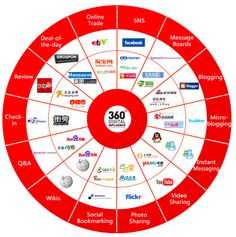 5 Fascinating Infographics Covering the Chinese Social Media Landscape