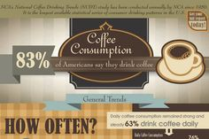 new trends coffee shops | 25 Coffee Shop Industry Statistics and Trends | Coffee News | Scoop.it