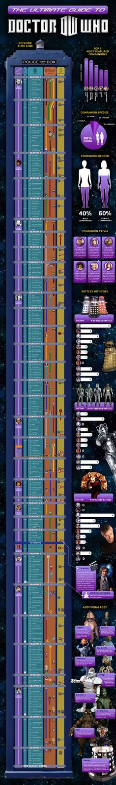 Love Dr. Who? Like to know more about all the doctors, companions, foes, and battles for each show? Then you're in the right place as this infographic from comcastpromo.com is an ultimate guide to all things Dr. Who. Doctor Who is a British sci-fi television program created by the BBC. The program portrays the adventures of a Time Lord-- a time traveling, humanoid alien known as the Doctor. He probes the universe in his 'TARDIS', a sentient time-traveling space ship. Its outside l...