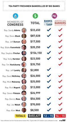 Tea-Party-Freshmen-Bankrolled-By-Big-Banks-Infographic
