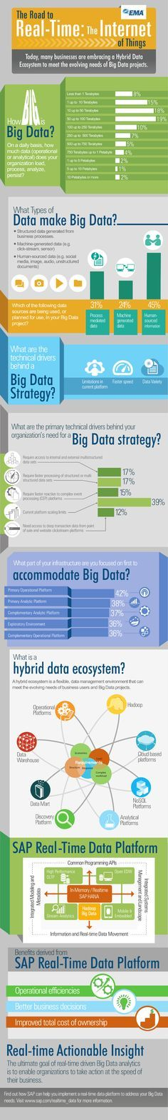 #IOT and #BigData #infographic with nice design and good data.