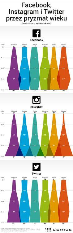 Media społecznościowe przez pryzmat wieku użytkowników - - Gemius – Knowledge that supports business decisions