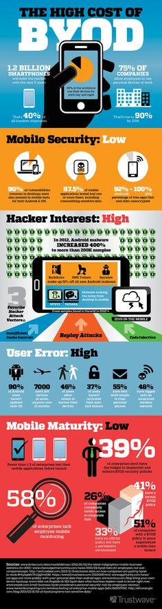 Trustwave BYOD - Infographic