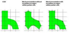 Integrating CAD and CAE: A numerical review of CFD Embedded within CAD
