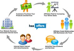 Affiliate marketing overlaps with other Internet marketing methods, because affiliates often use conventional online advertising methods. Marketing Na Internet, Marketing Online, Marketing Program, Online Advertising, Social Marketing, Marketing Digital, Business Marketing, Media Marketing, Online Business