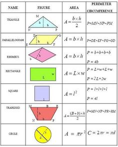 """The following common geometry formulas are very useful when solving problems about two-dimensional figures. In the table below """"b"""" stands for base, """"h"""" means height, """"L"""" stands for length, """"w"""" represents the width, """"r"""" is the radius of a circle, and """"d"""" represents the diameter."""