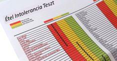 ételintolerancia teszt