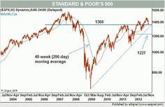 Wall Street amenazada por el indicador más famoso del mundo ¿Nos acojonamos? | Bolsa Spain