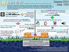 Most Popular Game- Angry Birds