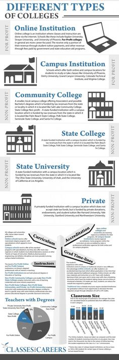 State or Private. Large or Small. Online Courses or Lecture Halls. Find out which avenue of higher education is best for you.