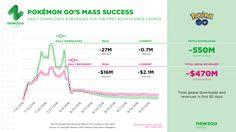 عائدات بوكيمون جو مليوني دولار يوميا
