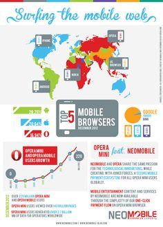 Surfing the Mobile Web #infographics #neomobile #opera