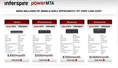 PowerMTA (powermta0052) on Pinterest