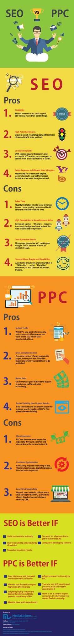 PPC Vs SEO by Medialinkers