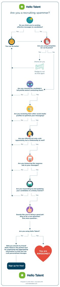 Why #sourcing is so important #infographic #recruiting via