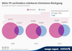 http://www.manager-magazin.de/unternehmen/autoindustrie/mm-grafik-co2-emissionen-rueckgang-a-1038562.html