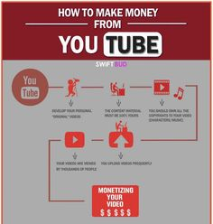 Learn the 3 crucial keys to make a living from YouTube!