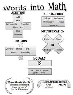 Turning Words into Math – Graphic OrganizerYou can find Math lessons and more on our website.Turning Words into Math – Graphic Organizer Math Teacher, Math Classroom, Teaching Math, Teacher Blogs, School Teacher, Math College, Material Didático, Math Strategies, Math Tips