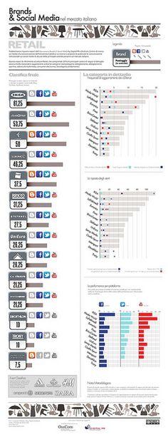 Brands & Social Media - Retail - infografica by Digital PR