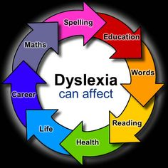 Most people think dyslexia only affects reading and spelling, but it affects so much more than that. It can affect your fine motor skills, organizational skills, memory, and many more aspects of your life. (View only)