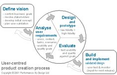 VNET5 - Supporting User-Centred Product Creation Ed Design, Business Goals, Design Thinking, Initials, Concept, How To Plan, Ideas, Thoughts