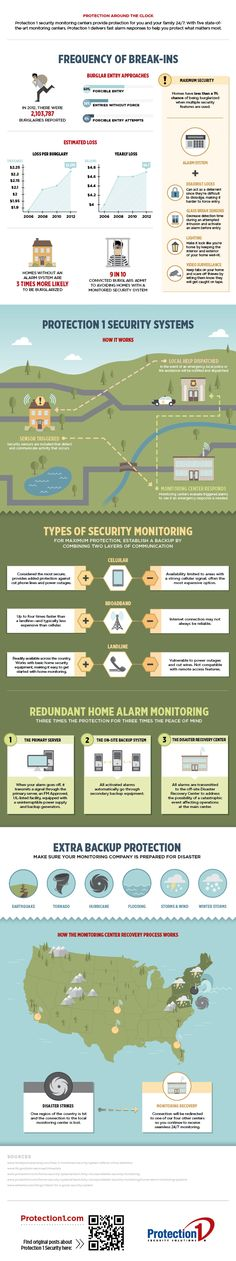 "What is Security Monitoring [Infographic] | Protection 1  Knowing how to properly keep your home safe and secure should be a priority of any homeowner. As a homeowner you should be able to answer the questions, ""What is security monitoring?"" and ""How does home security monitoring work?"" If you are unable to answer these questions, this infographic from Protection 1 will provide specific and insightful information."