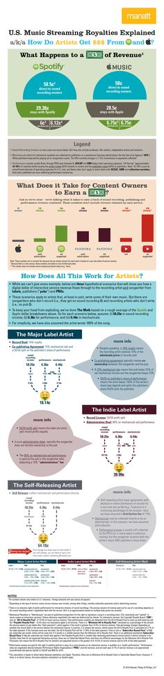 How do artists get money from streaming services like Spotify and Apple Music. As this infographic shows, the bottle neck is the deal that the artist has with a record company.