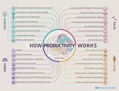 Pour être productif, plusieurs éléments sont essentiels. L'infographie ci-dessous, réalisée par Anna Vital deFunders and Founders et relayée par Zevillage, est une manière intéressante de conceptualiser ces éléments. Les piliers de la productivité seraient au nombre de 4 : l'état d'esprit, les habitudes, le corps et les hacks.