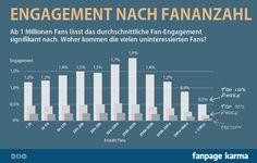 Facebook Interaktionsrate Fanzahl
