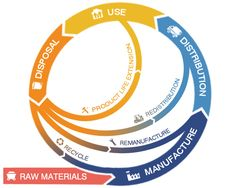 Collaborations for a Circular Economy - innovateuk