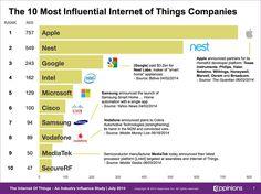 iOT Top10 Companies