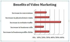 Benefits of Video Marketing Inbound Marketing, Online Marketing, Social Media Marketing, Marketing Strategies, Business Profile, Local Seo, Top Videos, Google Ads, Bar Chart