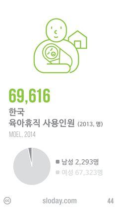 한국의 2013년 육아휴직 사용인원은 69,616명이었고 이 중 남성은 3.3%인 2,293명이었습니다. 육아휴직 사용인원은 꾸준히 증가하고 있지만 남성 육아휴직자 중 절반 가까이가 공무원으로, 민간 기업에까지 확산되는 것은 아직 요원합니다. (자료: 고용노동부, 2014)