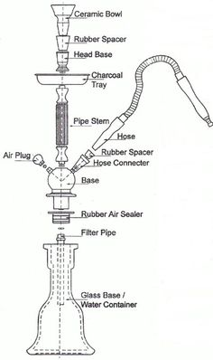 Hookah Parts... Want to be a hookah expert, get to know the parts