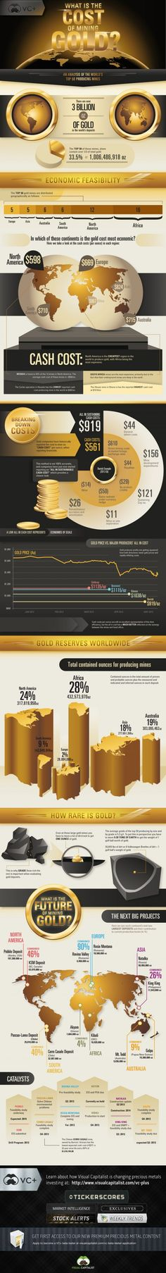#Gold #Mining #GoldMiningCost : Daily Infographic | What is the Cost of Mining Gold? [Infographic] -